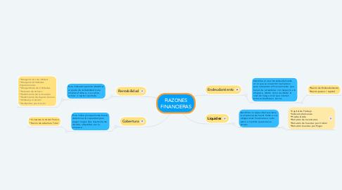 Mind Map: RAZONES FINANCIERAS