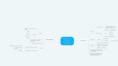 Mind Map: Necesidad de una descripción fenomenológica del conocimiento