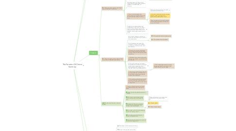 Mind Map: The Paradox Of Choice Summary