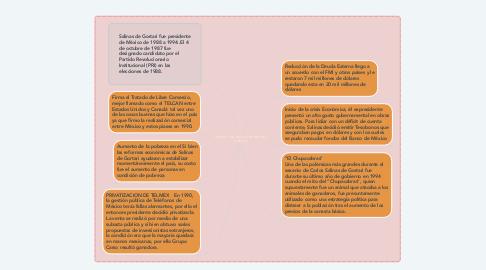 Mind Map: SEXENIO DE CARLOS SALINAS DE GORTARI