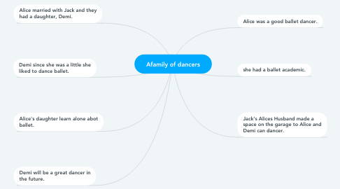 Mind Map: Afamily of dancers