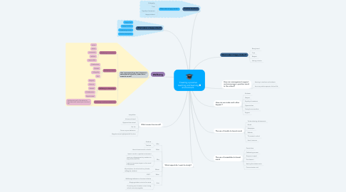 Mind Map: Creating a positive teaching and learning environment.