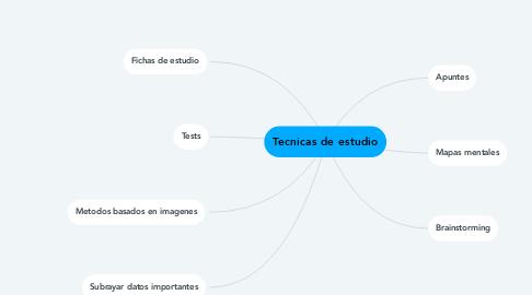 Mind Map: Tecnicas de estudio
