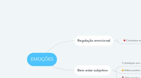 Mind Map: EMOÇÕES
