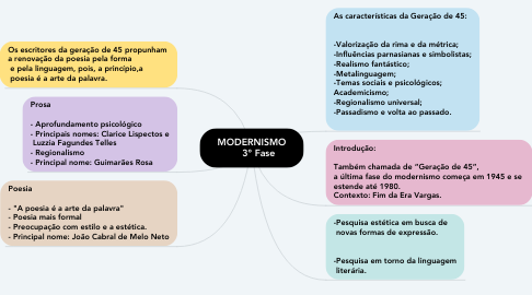 Mind Map: MODERNISMO      3° Fase