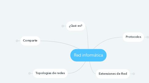 Mind Map: Red informática