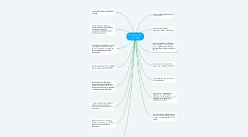 Mind Map: LA EDUCACIÓN ZAPATISTA