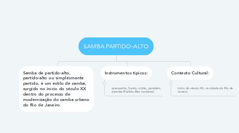Mind Map: SAMBA PARTIDO-ALTO
