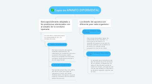 Mind Map: Copia de APARATO EXPERIMENTAL