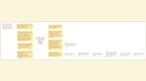 Mind Map: PROCEDIMENTO DO JUIZADO ESPECIAL CÍVEL ESTADUAL