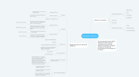 Mind Map: Despacho Aduanero
