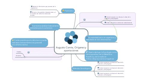 Mind Map: Augusto Comte, Orígenes y aportaciones