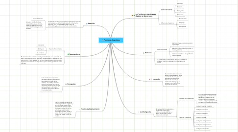 Mind Map: Funciones Cognitivas