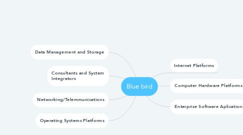 Mind Map: Blue bird