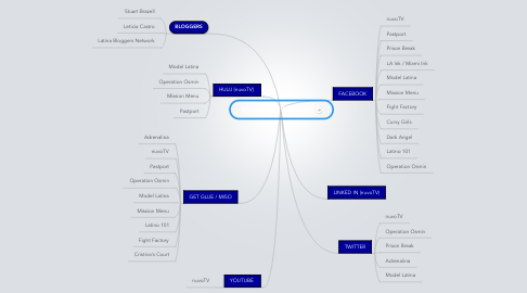 Mind Map: SOCIAL NETWORKING