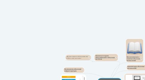 Mind Map: Облачные технологии Google