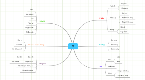 Mind Map: PR