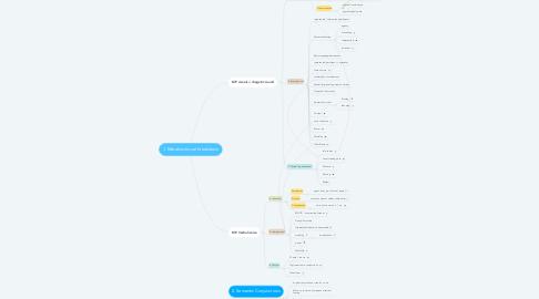 Mind Map: 1. Metafunctional breakdown
