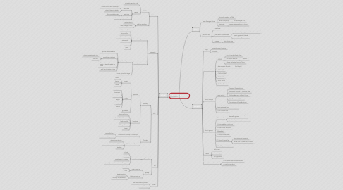 Mind Map: Touhou Project