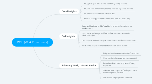 Mind Map: WFH (Work From Home)