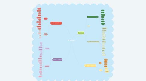 Mind Map: GLAZBALA