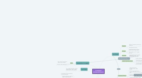 Mind Map: A MEXIKÓI DROGKARTELLEK