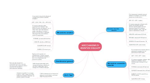 Mind Map: MECCANISMI DI RISINTESI DELL'ATP