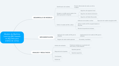 Mind Map: Modelo de Machine Learning (ML) basado en Big Data para análisis de ventas