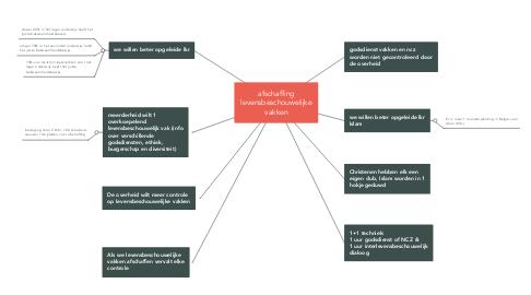 Mind Map: afschaffing levensbeschouwelijke vakken