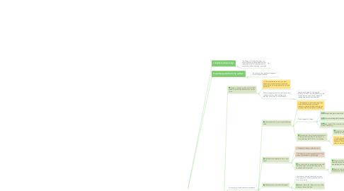 Mind Map: The Magic of Thinking Big Summary