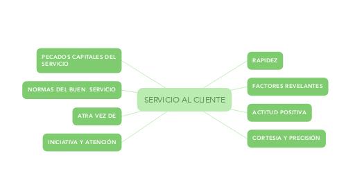 Mind Map: SERVICIO AL CLIENTE