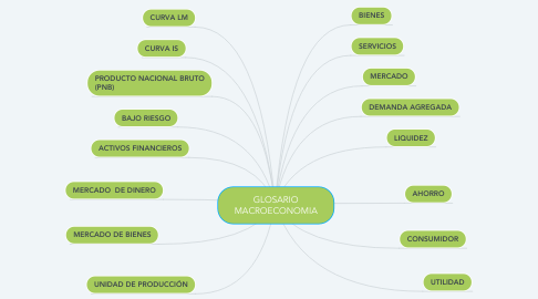 Mind Map: COMPETENCIA DIGITALES.