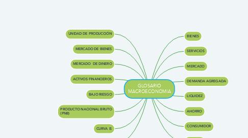 Mind Map: GLOSARIO MACROECONOMIA