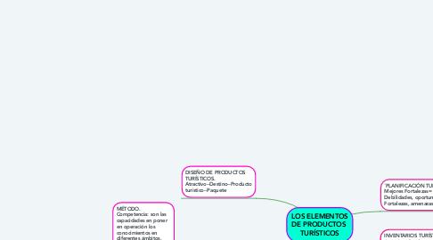 Mind Map: LOS ELEMENTOS DE PRODUCTOS  TURÍSTICOS