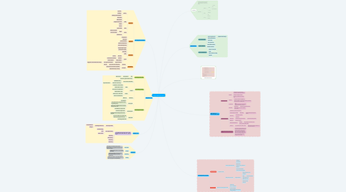 Mind Map: Copy of TB or not to be