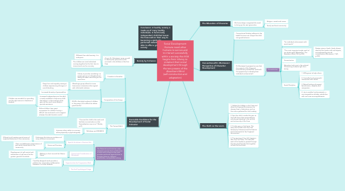 Mind Map: Social Development: Humans need other humans to survive and to interact successfully within a society the child begins from infancy to construct their social development through the two powers of the Absorbent Mind (self-construction and adaptation)