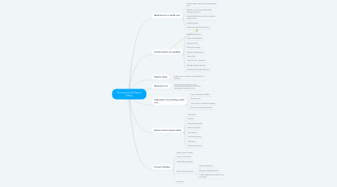 Mind Map: The Science Of Patient Safety