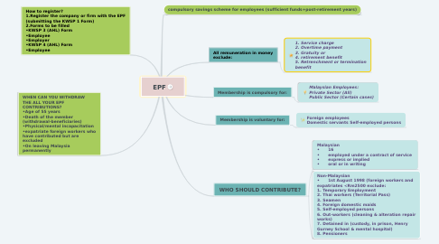 Mind Map: EPF
