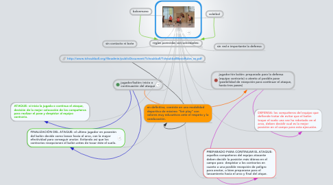 Mind Map: tchoukball