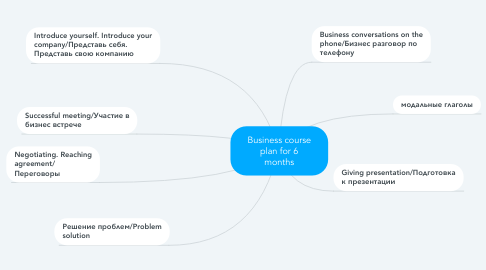Mind Map: Business course plan for 6 months