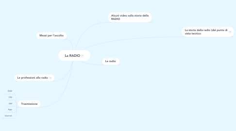 Mind Map: La RADIO