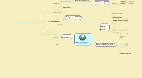 Mind Map: Klimaat: Beeld: de mier met de wereld