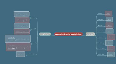 Mind Map: الدوال الرئيسية والتحويلات الهندسية