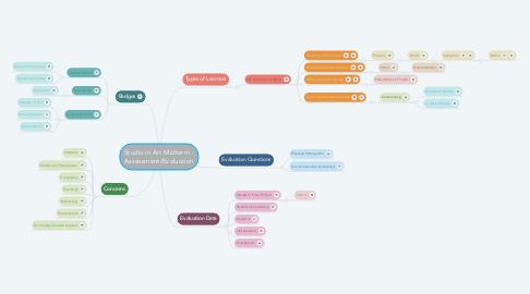 Mind Map: Studio in Art Midterm - Assessment/Evaluation