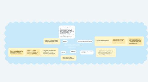 Mind Map: REVOLUCION INDUSTRIAL DANNA KARINDELY PINTO HERNANDEZ