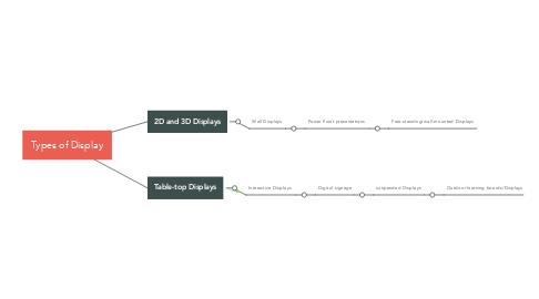 Mind Map: Types of Display
