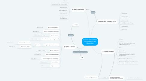 Mind Map: Sistema Nacional de Competitividad e Innovación.
