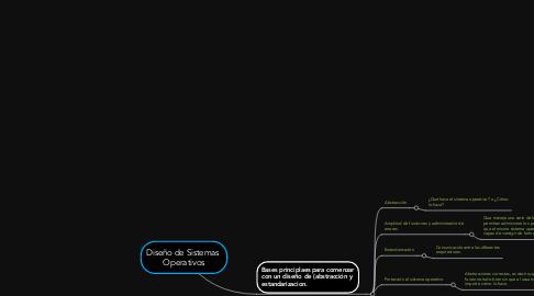 Mind Map: Diseño de Sistemas  Operativos