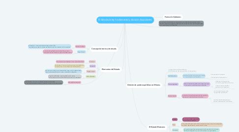 Mind Map: El Estado,la ley fundamental y división de poderes.