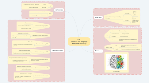 Mind Map: CLIL (Content and language integrated learning)